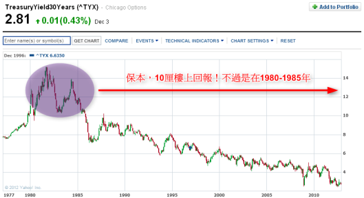 30年前,US 30y Treasury 就有保本11厘回報!
