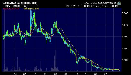長和國際實業 (0009.HK) 幅股價圖見到都唔開胃