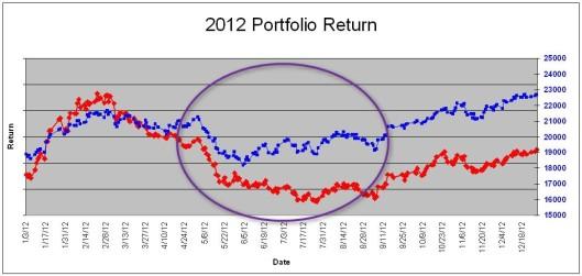 2012年小弟的投資跑輸大市