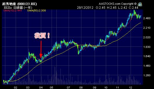 越秀地產 (0123.HK) 2012年股價圖