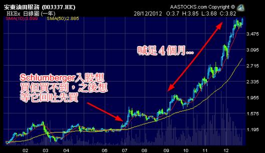 安東油田 (3337.HK) 2012年股價圖