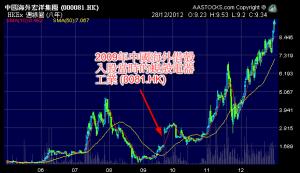 2009年中國海外借殼入股當時的蜆殼電器工業 (0081.HK)