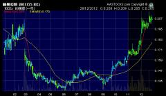 麗豐控股 (01125.HK) 2012年股價圖