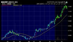 麗新國際 (0191.HK) 2012年股價圖