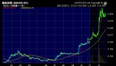 麗新發展 (0488.HK) 2012年股價圖