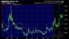 豐德麗 (0571.HK) 2012年股價圖