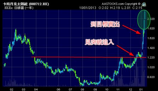 卡姆丹克太陽能 (0712.HK) 這個月爆升!