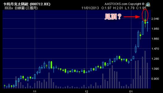 強勢股卡姆丹克太陽能 (0712.HK) 昨日率先調整