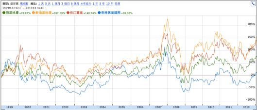 香港興業 (0480.HK) 多年來股價都大大跑輸香港的幾隻龍頭地產股