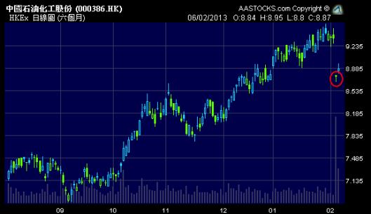 中石化 (0386.HK) 突然批股大跌6%