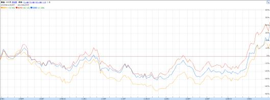 日本三大銀行股股價表現比較