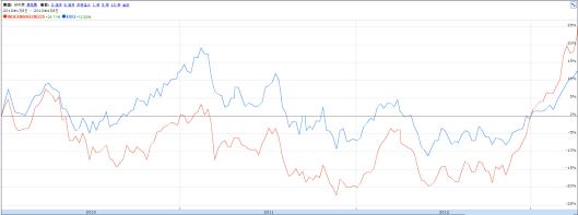 Nikkei vs EWJ