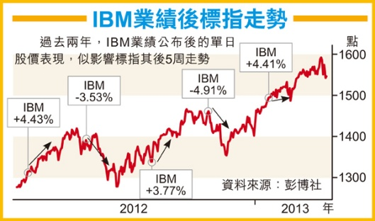 IBM 業績後標指走勢
