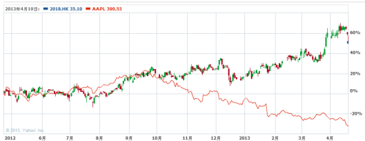 瑞聲與蘋果的股價過去一年走勢背馳