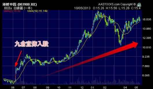 綠城 (3900.HK) 自從九倉 (0004.HK) 入股後升足一年, 較入股前升了超過3倍