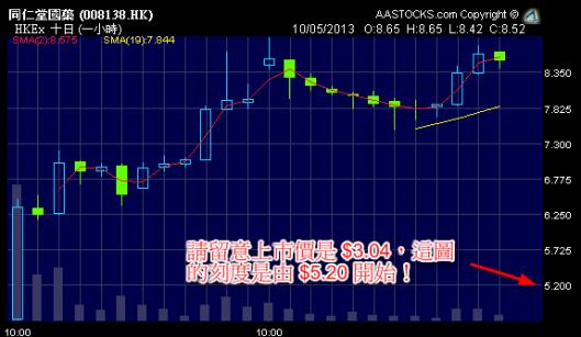 同仁堂國藥 (8138.HK) 上市4日,升了1.8倍...
