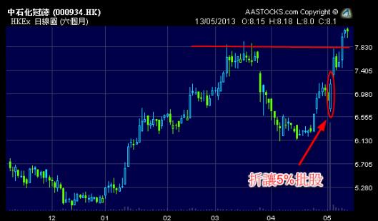 中石化冠德 (0934.HK) 批股後反而越升越有