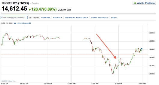 今天日經嘗試衝擊15000失敗,又跌翻落來,形勢不太好
