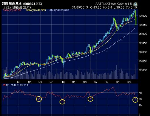 領匯週線圖 RSI 逢跌穿50都是入貨好時機!