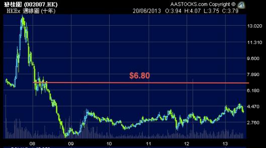 隻碧桂園在2008年後都沒有到過$6.8了...