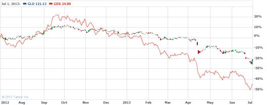 金礦股過去一年跌得比金價更厲害