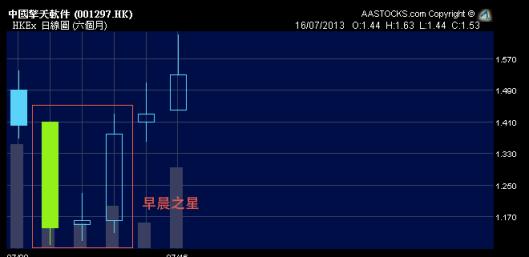 中國擎天軟件「早晨之星」後轉勢