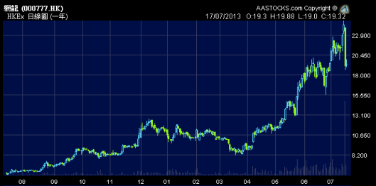 網龍一賣91無線,股價即日跌20%