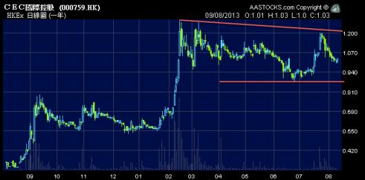 CEC國際 (0759.HK) 股價在高位爭持