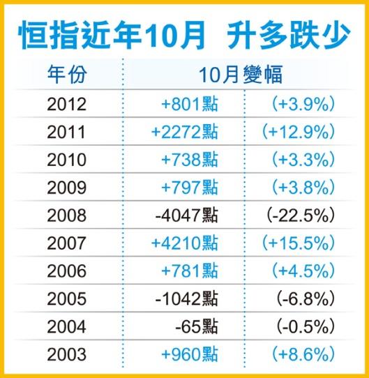 港股10月例牌波動