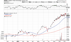 Global X China Technology ETF (QQQC)