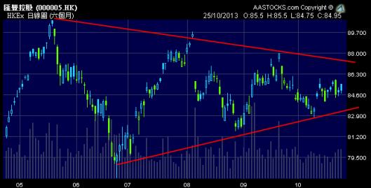 匯豐似乎已走到三角形的盡頭,將有突破!