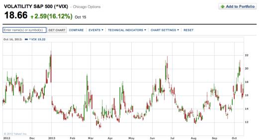 「恐慌指數」VIX 現價不高又不低