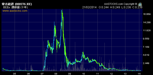 蒙古能源2008年$18,今日$0.24