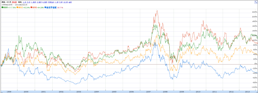 新世界股價在本港的地產股中長期跑輸