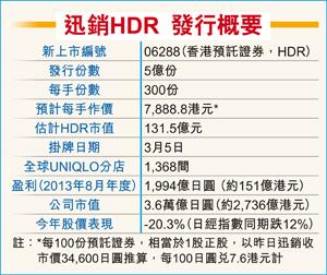 迅銷 (6288.HK) 在香港上 HDR 的資料