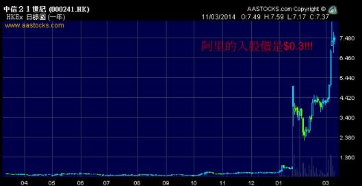 241 現價比阿里的入股價高超過20倍!
