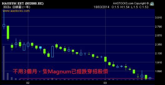 不用3個月,隻Magnum已經跌穿招股價