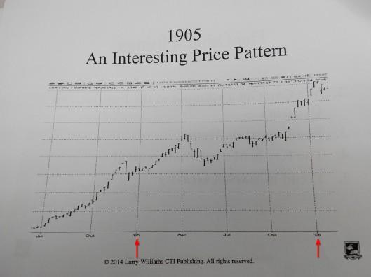 1905年股市是升的
