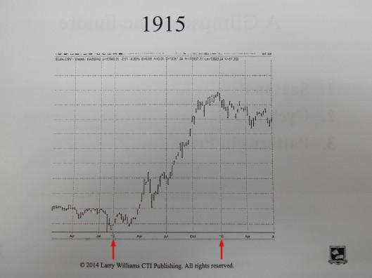 1915年股市是升的