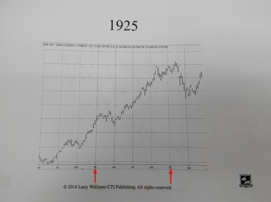 1925年股市是升的