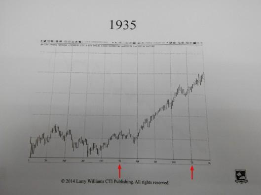 1935年股市是升的