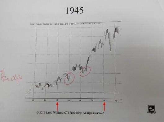 1945年股市是升的