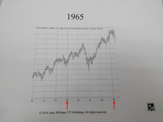 1965年股市是升的