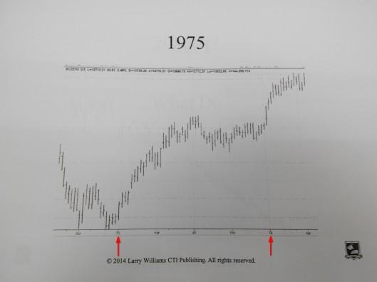 1975年股市是升的
