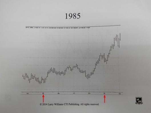 1985年股市是升的