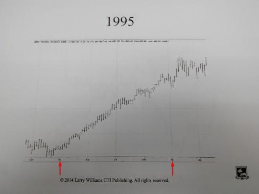 1995年股市是升的