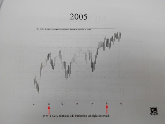 2005年股市是升的