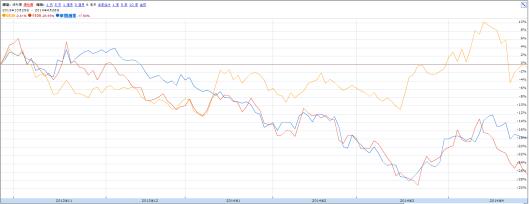 華潤系股票的走勢其實一向不太一致