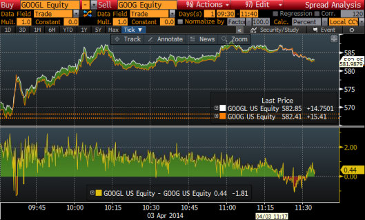 GOOG vs GOOGL on Trade Day No.1