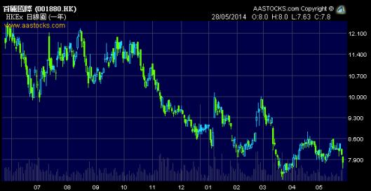 百麗股價過去一年長跌長有!